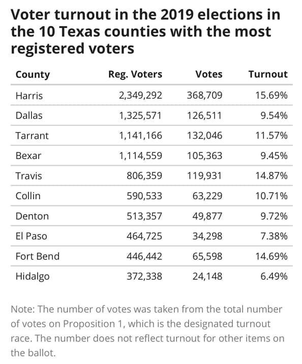 Voter turnout in Texas, not what I expected…yet, also not surprising. Yall stay in the dark ages.